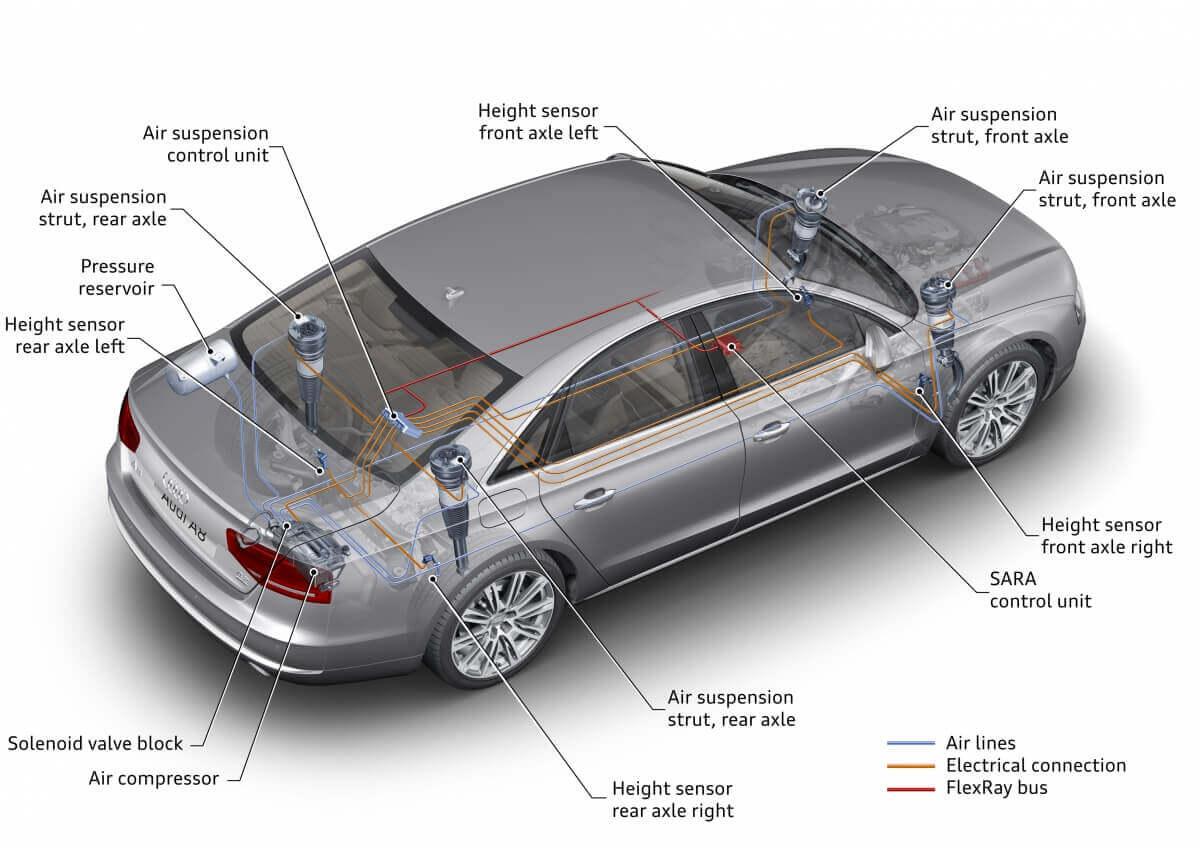 Sistema Suspension Neumatica Adaptativa Audi A8